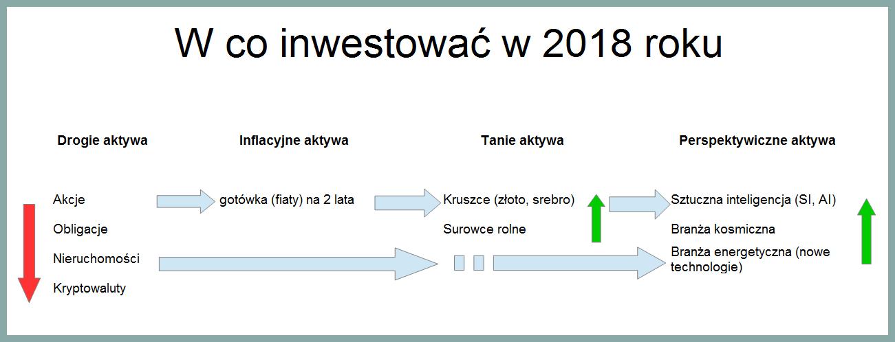 w co inwestować w 2018 roku