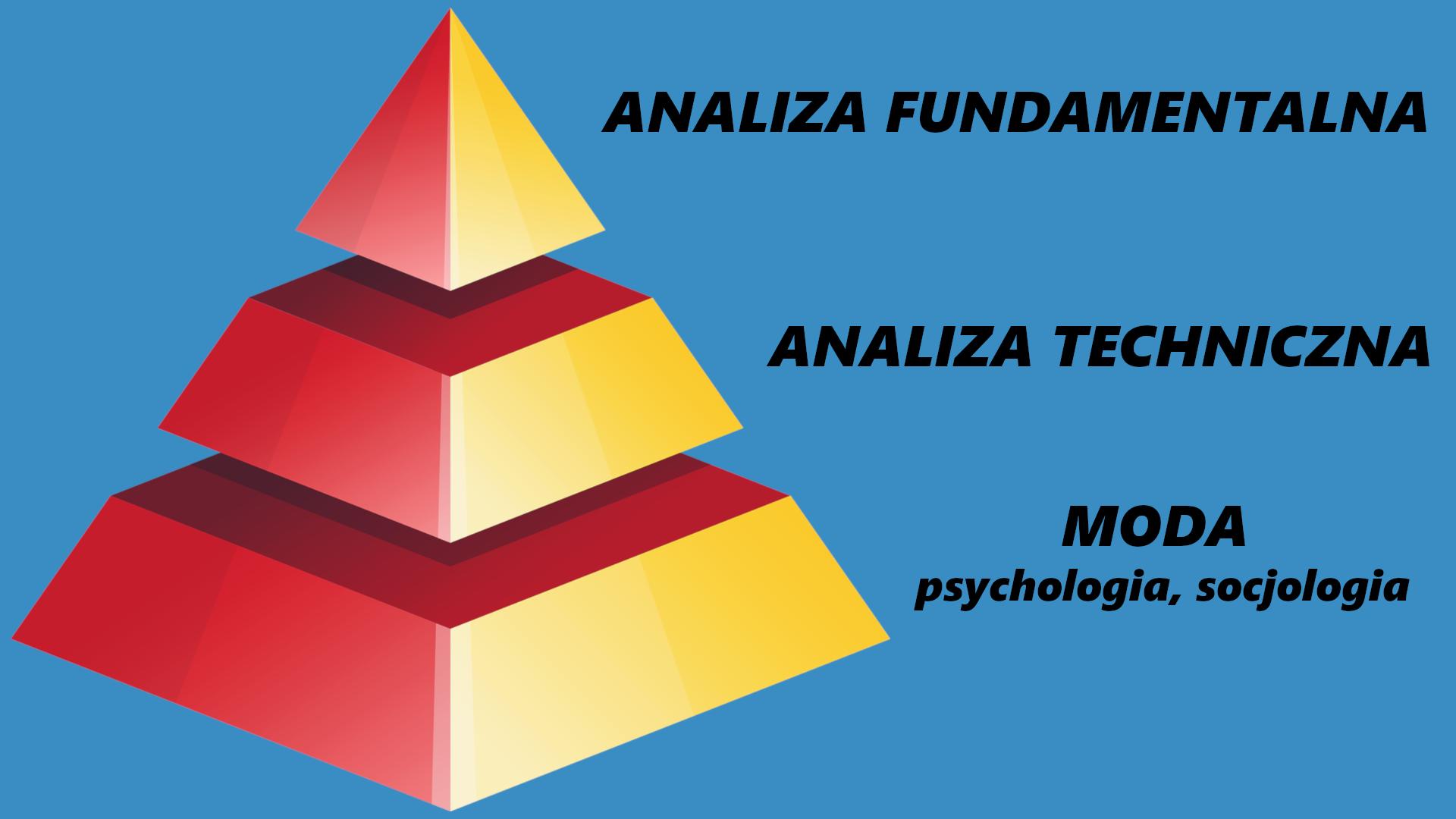 piramida inwestycyjna