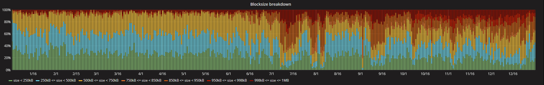 2019-04-28 11_13_19-Wielkość bloku sieci Bitcoin